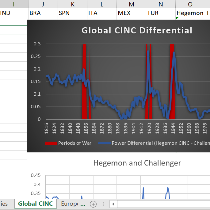 Screenshot of an excel chart titled Global CINC Differential