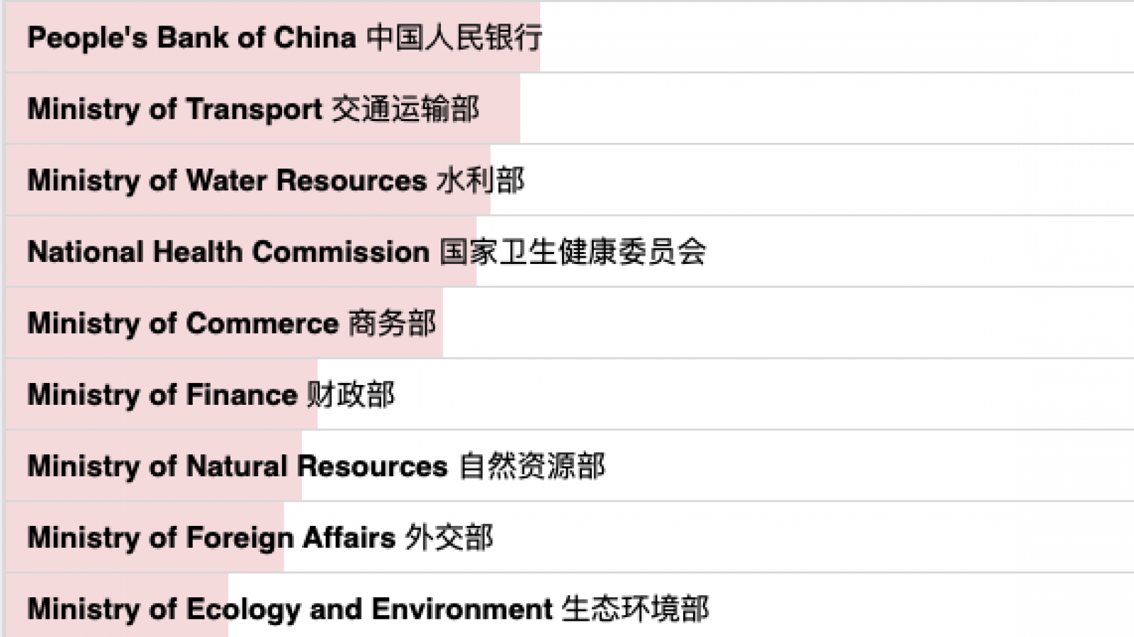 English and Chinese text overlays a horizontal bar graph, showing Ministry of Education with the longest red bar, down to Ministry of Human Resources and Social Security with the smallest red bar.